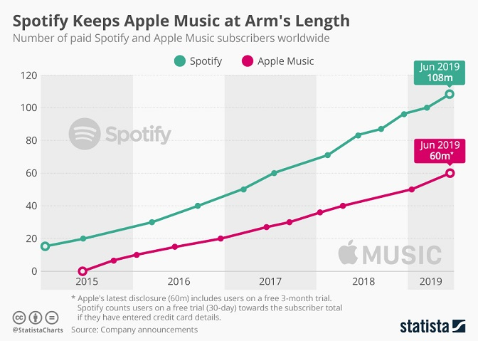 spotify_apple_music_paid_subscribers_n