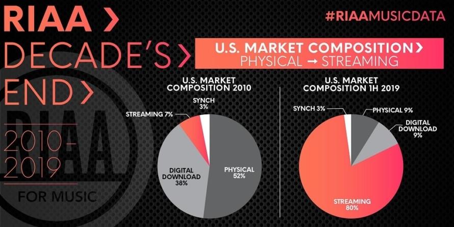 Streaming servisi u SAD-u drže 80% glazbenog tržišta